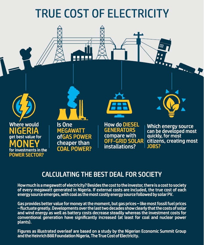True Cost Of Electricity | Heinrich Böll Stiftung Nigeria